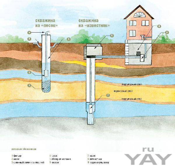 Бурение скважин на воду по самаре и области