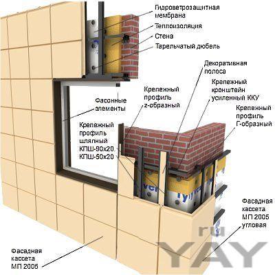 Вентилируемые фасады фасст, керамогранит, алюкобонд