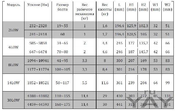 Гидравлический гайковерт torc|tech кассетного исполнения, серии low