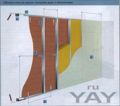 Стены из гипсокартона. стена гкл